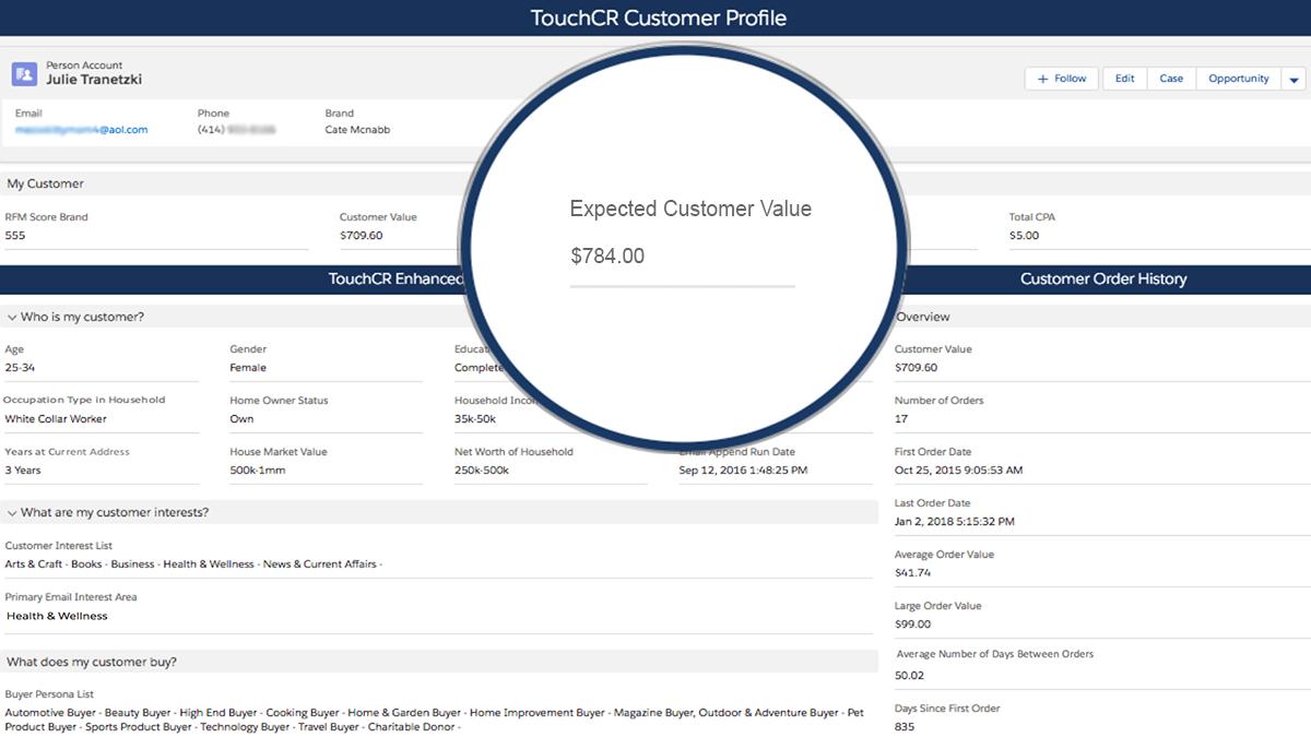 Predictive Calculation of Future Customer Value