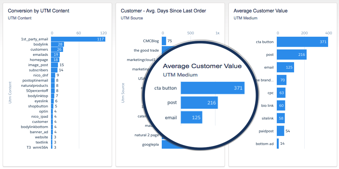 Dashboards of UTM Data and Conversion