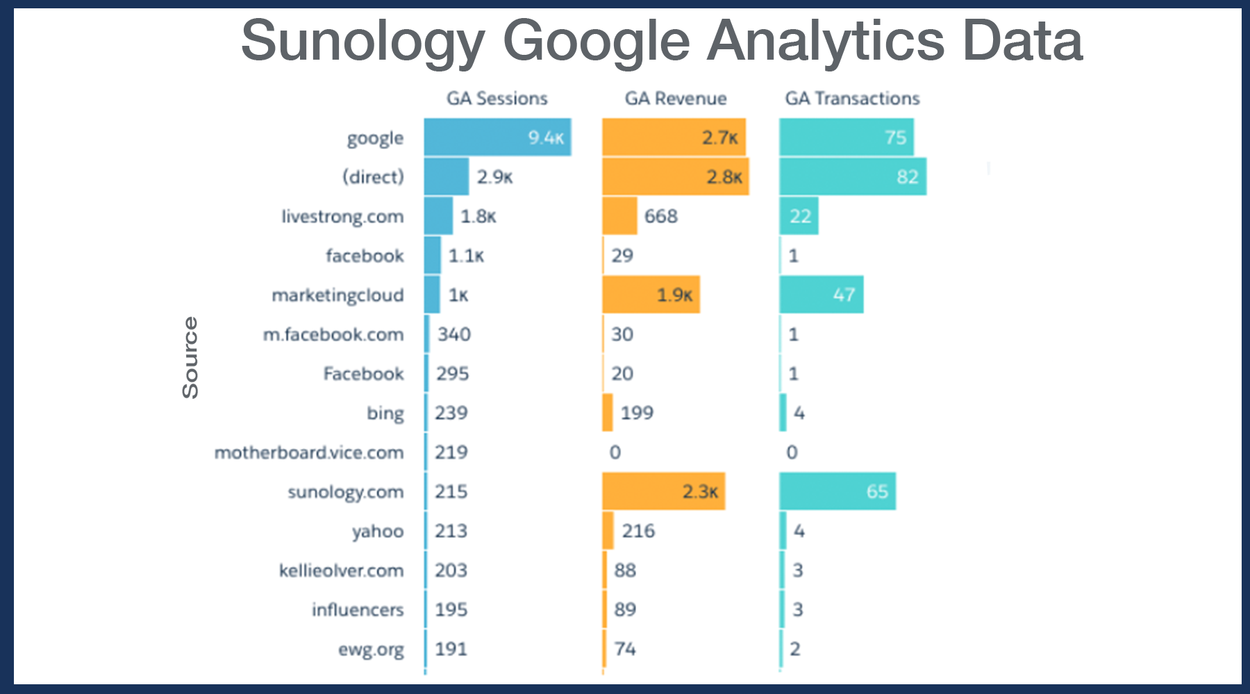Google Analytics Visit and Source Information in Reports in Platform