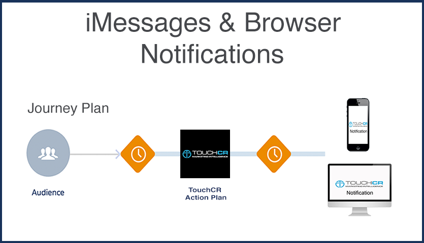 iMessages and Browser Notification Sequences