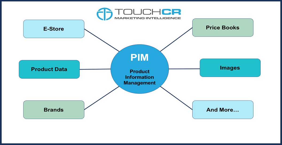 PIM in Salesforce