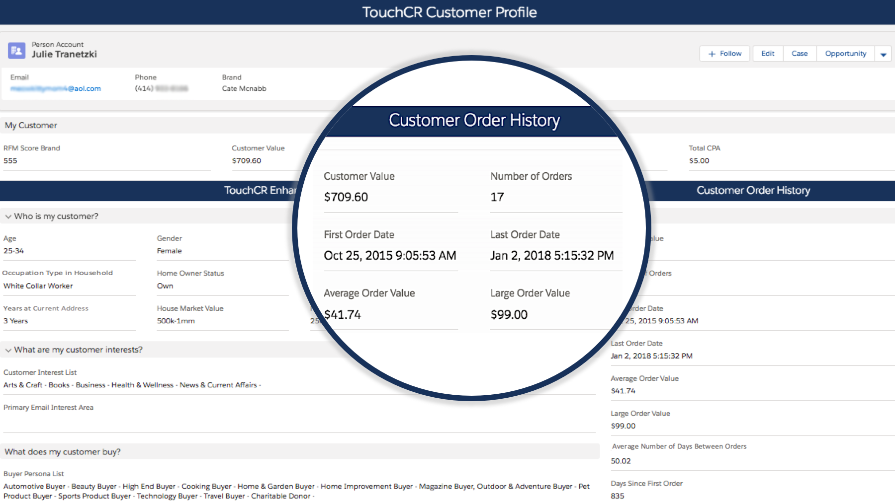 15 Financial Metrics Calculated Real-Time Based on Customer Buying Behaviour