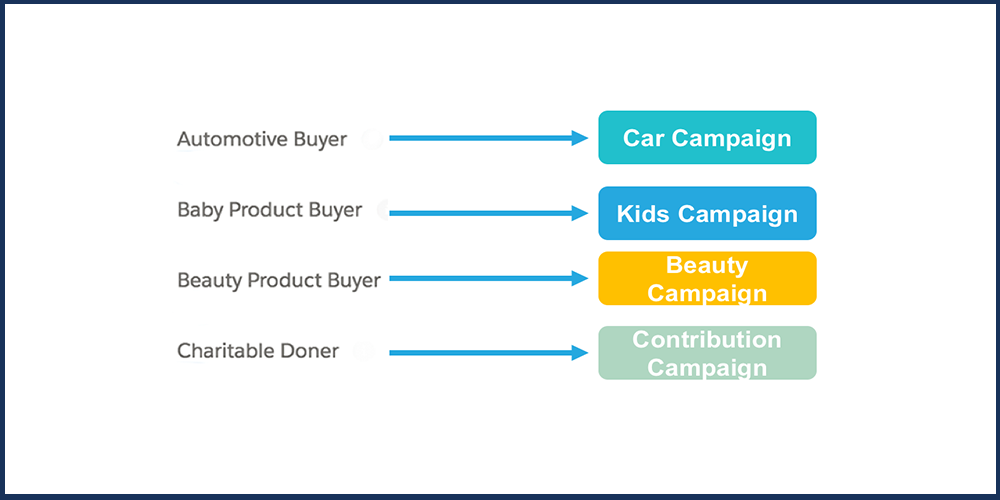Dynamically and Automatically Assign or Remove Subscribers to Campaigns Using Real-Time Data Including Transactional, Demographic & Behavioral