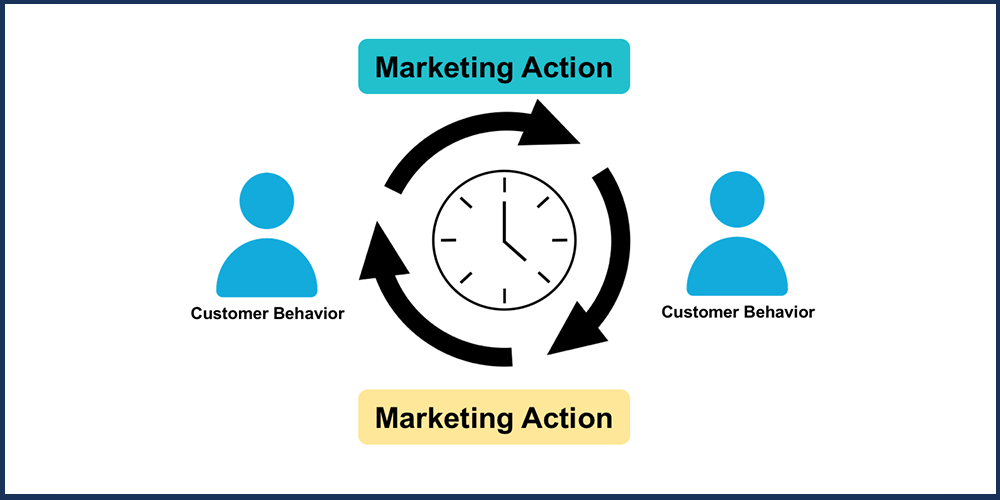 Have the System Respond in Real-Time to Behavioral Information to Change Campaign Actions