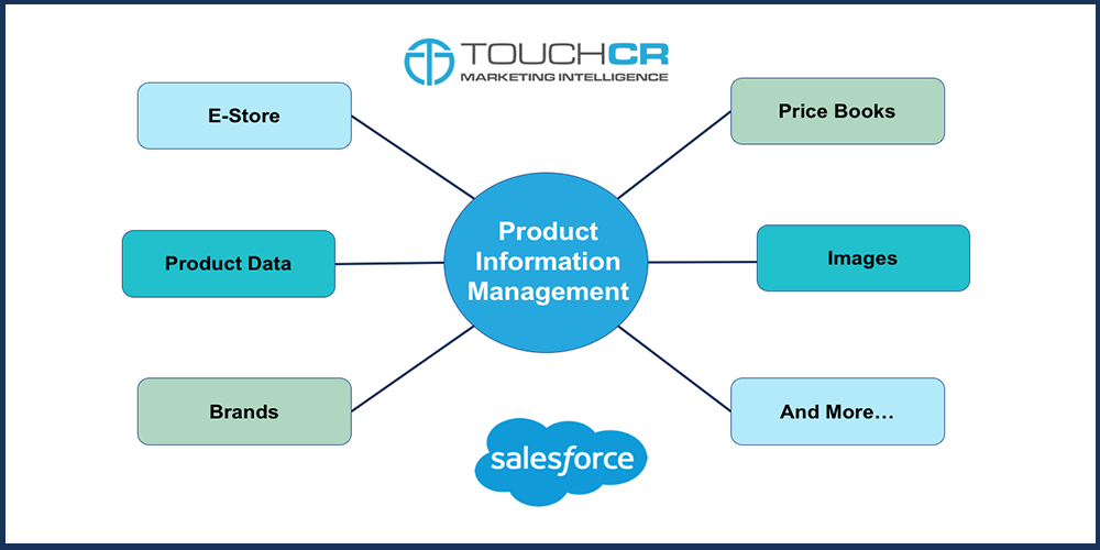 In Built Product Management in Salesforce Core