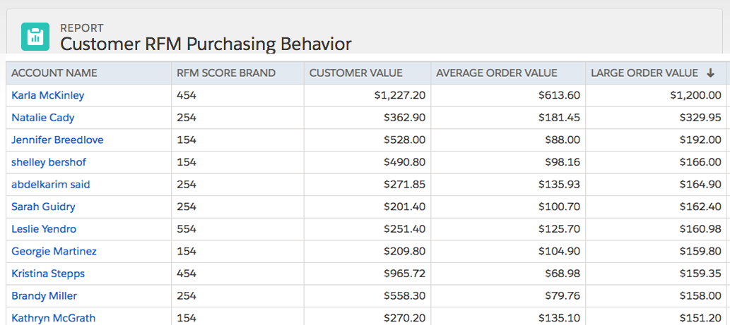 Purchasing Behavior Based on RFM Profiling