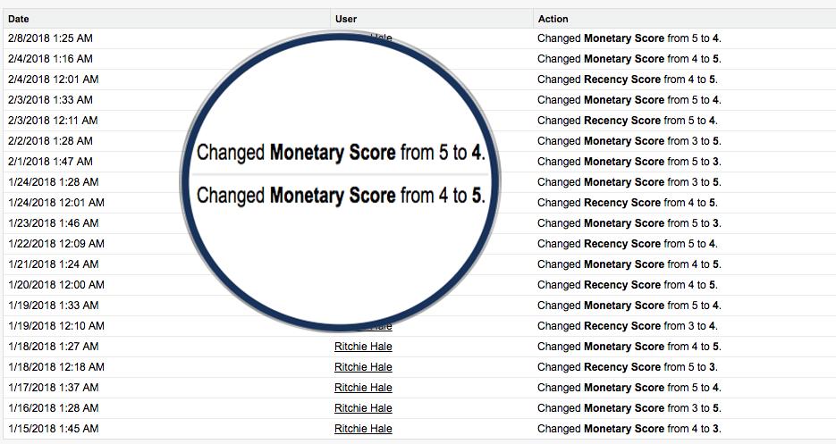 RFM Score History Change