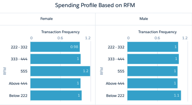 Spending Profile Based on RFM