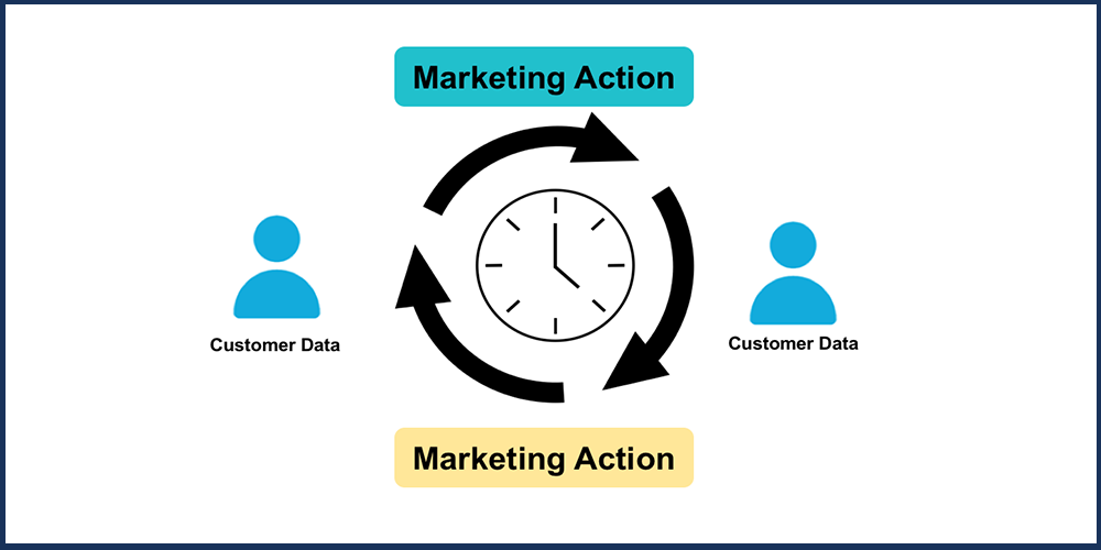 Automatically Identify Prospects or Customers Who Meet Certain Data Criteria and Create the Appropriate Action within the System