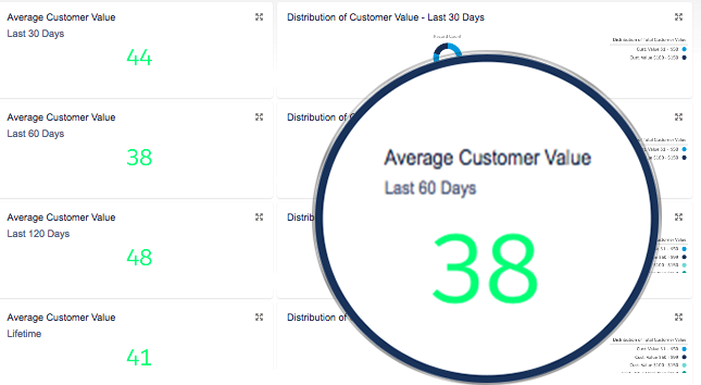 Customer Value Dashboard