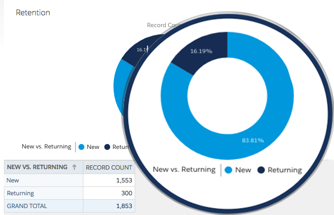 New vs Returning Customer Comparison Reporting – Customer Retention Reporting