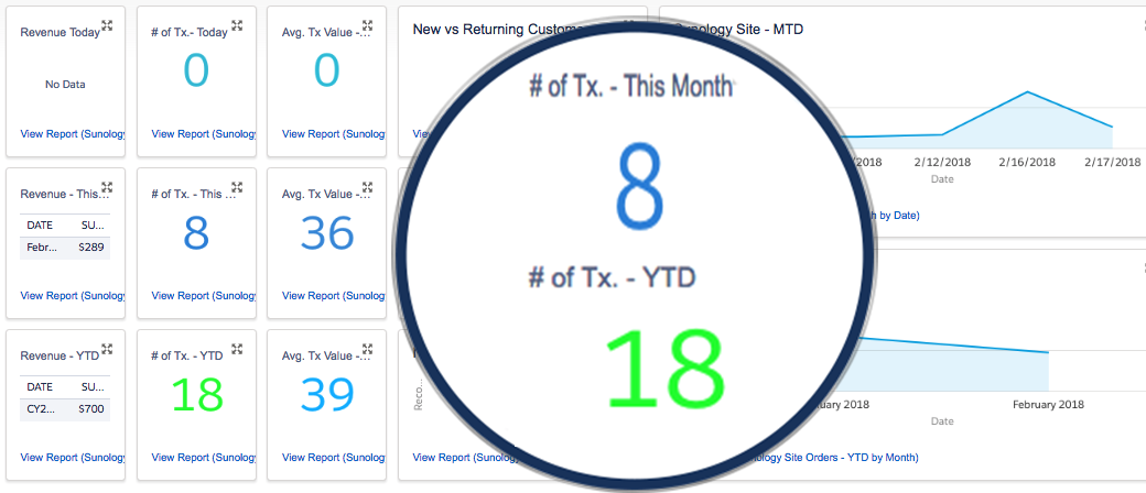 Sales Performance Overview Dashboard -Today, This Week, This Month, This Year