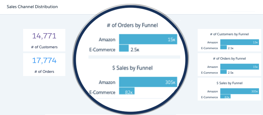 Sales Channel Distributions by Sales, Orders, and RFM