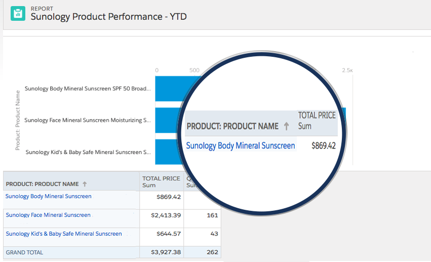 Report on Product Performance
