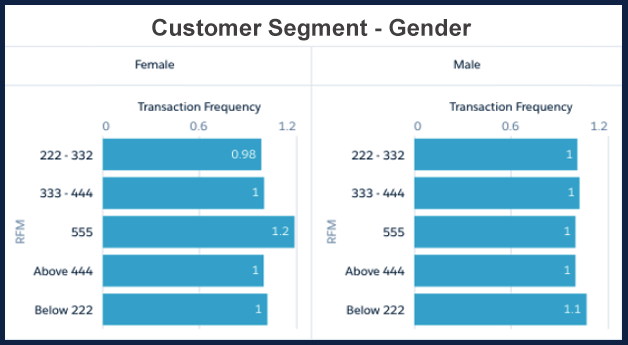 Track Performance of Customer Segments